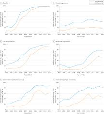 variation in performance of nicus in the united states