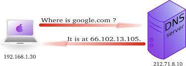 Google Public Dns Server Traffic by Chapter 10 Introduction To Dns