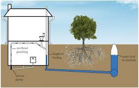 lincoln ne gov lincoln wastewater system u003e property owner