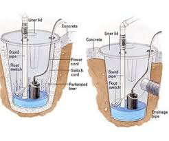 How To Install A Pedestal Sump Pump 103 Best Sump Pumps Images On Pinterest Sump Pump Pumps And Pumping