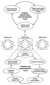4 a community health improvement process improving health in the