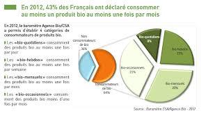 Consommation De Produits Bio Dans Iv La Consommation De Produit Bio En Et En Espagne Tpe Bio