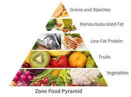 the zone diet alternative resources directory