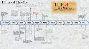 turn to a historian