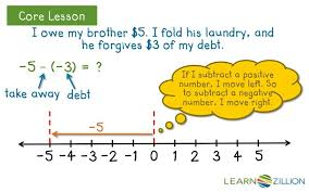 integer worksheets by math crush adding subtracting negatives