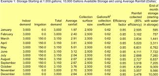 rainwater calculators american rainwater catchment systems