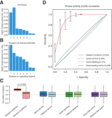 an atlas of human kinase regulation molecular systems biology