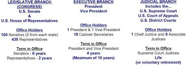 Cabinet Executive Branch Usagovernment Www Geo4u Net