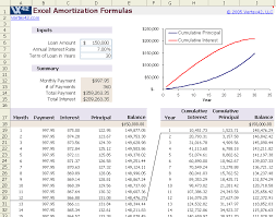 Excel Template Loan Amortization Mortgage Amortization Spreadsheet Xls