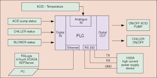 building a pc control system using wonderware intouch scada u0026 plc
