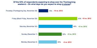 what to do in thanksgiving day the plot to ruin thanksgiving is backfiring in 1 chart huffpost