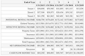 understanding the gross rent multiplier in commercial real estate