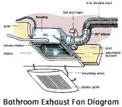 How To Install A Bathroom Exhaust Fan With Light Bathroom Vent Fan Installation Bathroom Vent Fans Bathroom Vent