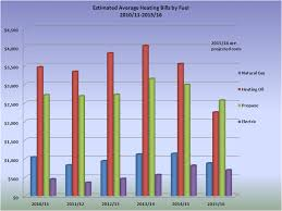 average gas and electric bill for 1 bedroom apartment average gas and electric bill for 2 bedroom apartment average