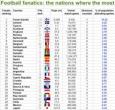best fans in the world so irish football fans aren t the best in the world they re the