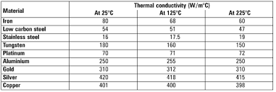 material thermal conductivity table heat transfer international site for spirax sarco