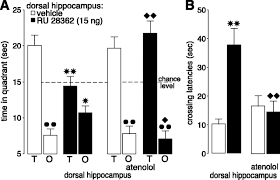 glucocorticoid effects on memory retrieval require concurrent