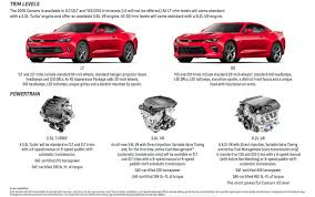 2014 camaro automatic transmission 2016 chevrolet camaro playbook contains 15 pages of goodies