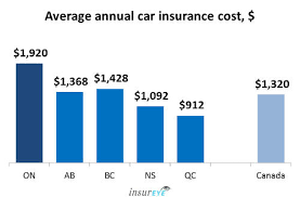 Condo Insurance Estimate by Average Car Insurance Rates In Ontario 1 920 Per Year