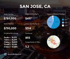 infographic california real estate market improvingthe san jose real estate market