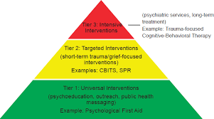 7 behavioral health healthy resilient and sustainable