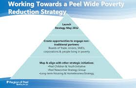 Strategic Group Map Does Poverty Exist In Peel Ppt Download
