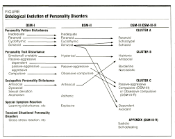 ontology of personality disorder categories