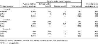 social security benefits table table 1 social security benefits for married couples by