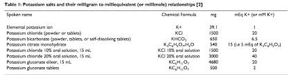 Potassium On Periodic Table Converting Mg Of Potassium To Meq Or Mmol Periodic Paralysis Intl