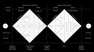 how to apply a design thinking hcd ux or any creative process