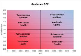 economic development gender and economic development the puzzle global
