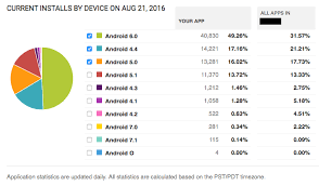 android reddit android 7 1 and android o currently being used in the android