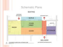 facility planning kitchen layout and planning