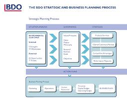 strategic plan sample exol gbabogados co
