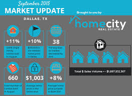 your latest housing market update dallas fort worth tx dallas