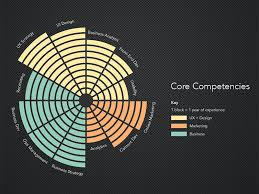 Resume Core Competencies List Core Competencies Infographic Png 800 600 Competencies