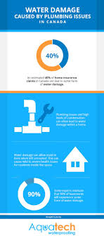 Water Damage Estimate Template by 16 Best Infographics Images On Infographics Water