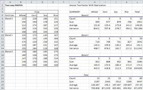 how to make anova table in excel two factor anova with replication real statistics using excel