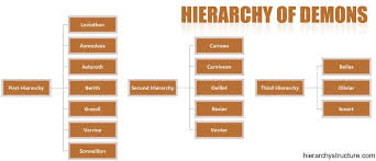 bureau de mons hierarchy of hell hierarchy of demons hierarchy satanism