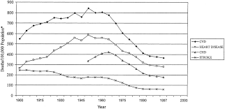 trends and disparities in coronary heart disease stroke and