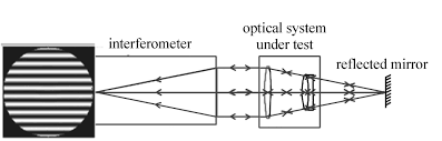 methodology for predicting optical system performance when