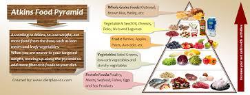 atkins pyramid food list low carb foods pinterest atkins