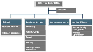 employee evaluation and management in detail boundless management