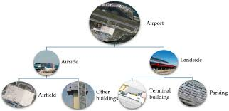 energies free full text energy research in airports a review