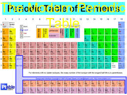 define modern periodic table 100 modern periodic table picture what is modern periodic