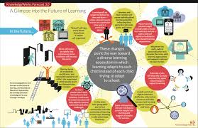 Self Design Home Learners Network by 10 Elements Of Next Generation K 12 Systems Getting Smart By Tom