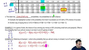 Binomial Tables How To Use The Binomial Table Youtube
