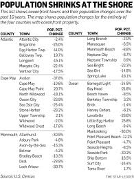 census results show n j shore town populations are shrinking nj com