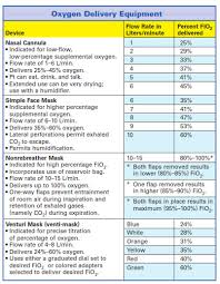 Stop Comfort Nursing O2 Delivery Flow Rates This Chart Is Great To Have When
