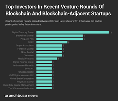 Crypto Crunch News Trends On - 2018 vc investment into crypto startups set to surpass 2017 tally